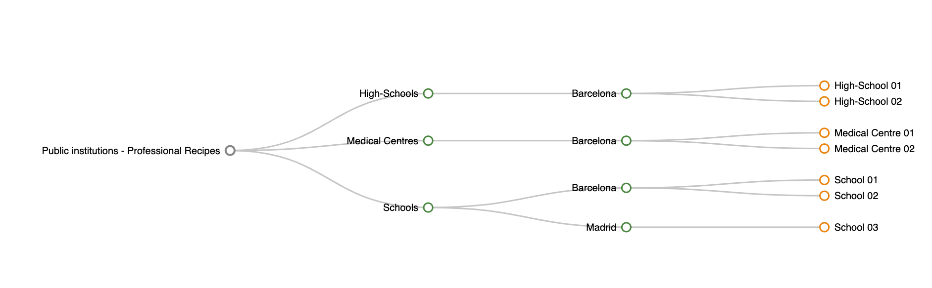 dexma-Understandingthehierarchyoflocations_04.png